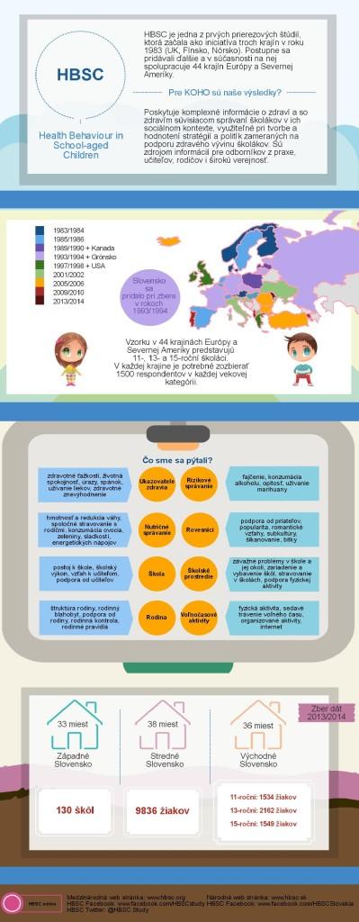 HBSC infografika 2015_2